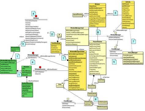 android uml graphic android how to look at android s uml