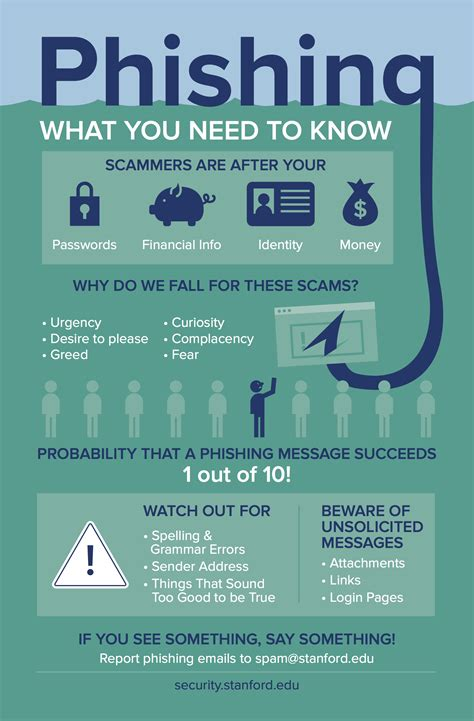 Phishing What You Need To Know University It Phishing Awareness Email Template