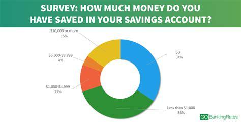 best savings 69 of americans less than 1 000 in savings