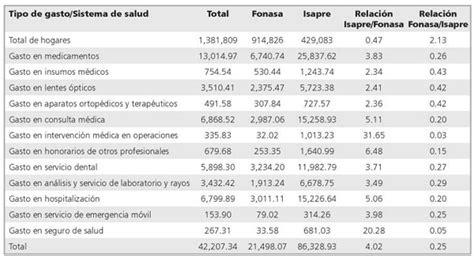 ejemplo de un cuadro de gastos personales caracterizaci 243 n del gasto de bolsillo en salud en chile
