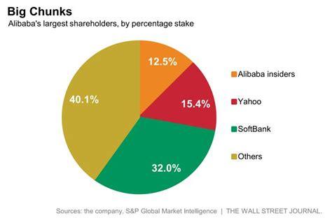 alibaba shareholders alibaba now faces two big sellers softbank and yahoo wsj