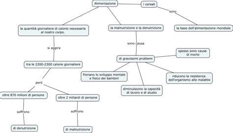 mappa concettuale alimentazione mappa concettuale dell alimentazione mappa concettuale
