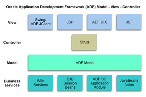 design pattern j2ee about the mvc design pattern and oracle adf