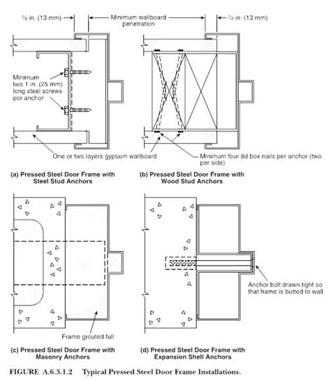 Hollow Metal Door Frame Details by Door Frame Detail Pictures To Pin On Pinsdaddy