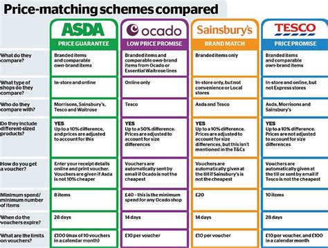 supermarket comparison how to save money on groceries which shoppers warned to take supermarket price schemes