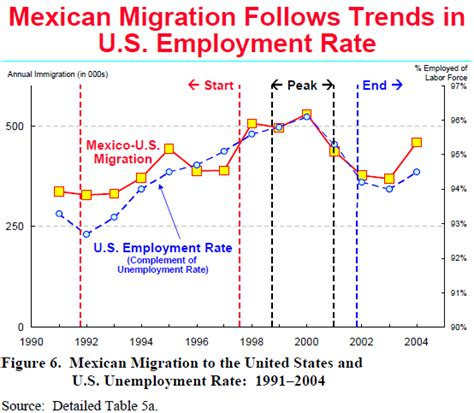pattern making jobs usa vi mexico u s migration and related factors pew