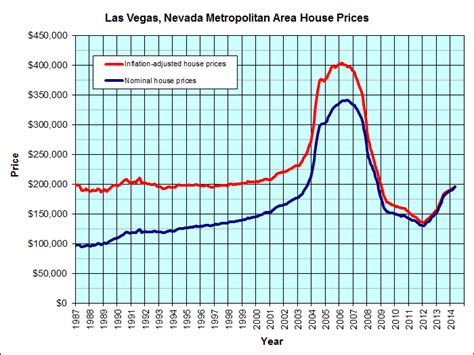 las vegas nevada housing graph jp s real estate charts