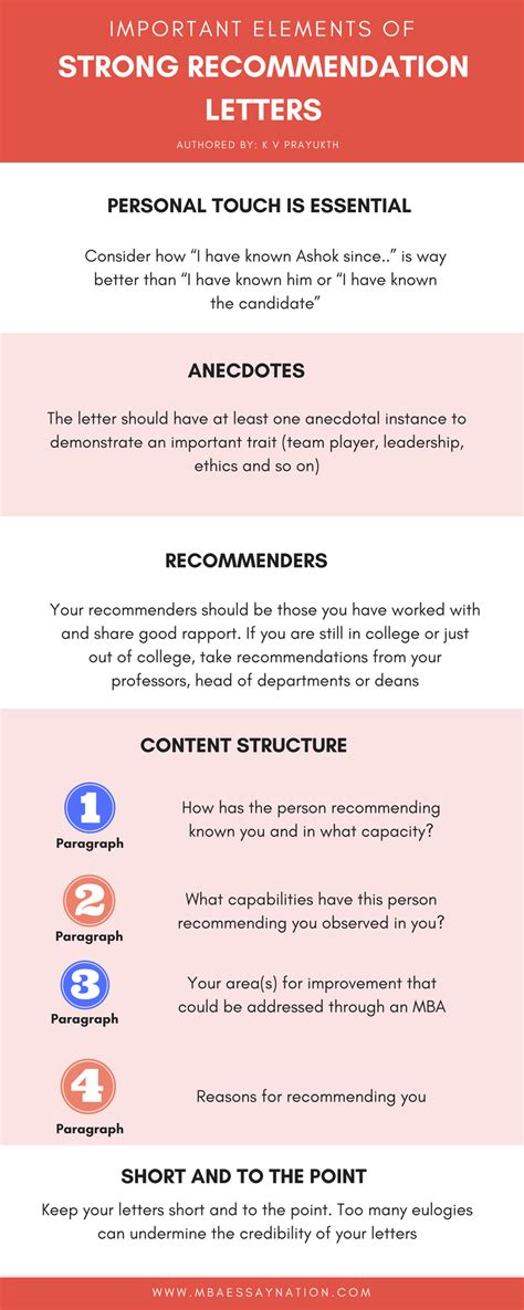 Mba Recommendation Letters Tips by 5 Key Elements For Powerful Mba Application Letters Of