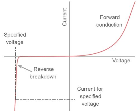 diode voltage current characteristics understand zener diode datasheet specifications electronics notes