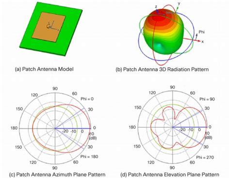 radiation pattern different types antenna some common antenna radiation patterns raymaps