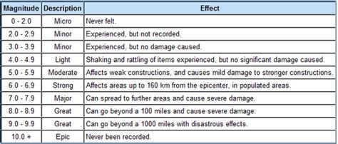 earthquake scale earthquake richter scale picture driverlayer search engine