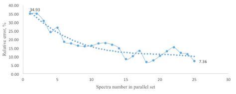 parallel resistors error parallel resistor relative error 28 images what are resistors in parallel socratic how to