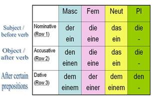 cases nominative accusative dative year 8 german