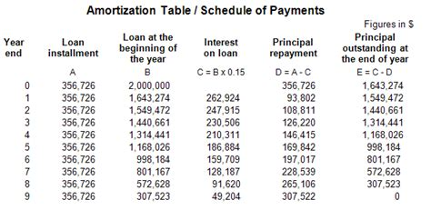 Capital Mba Schedule by Amortization Mba Tutorials