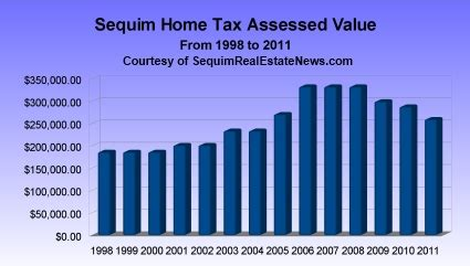 sequim home sales report