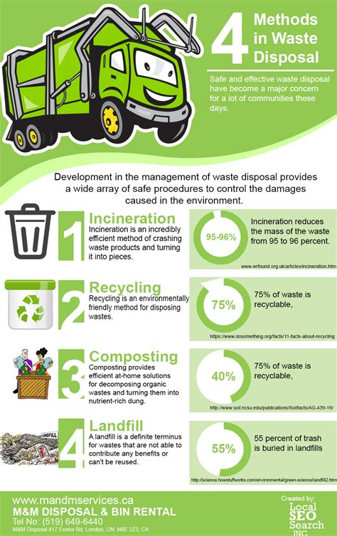 4 Methods In Waste Disposal Visual Ly