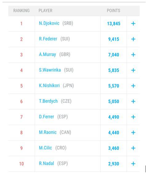 wta rankings wikipedia