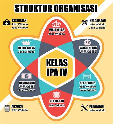 soal desain dan struktur organisasi 3 desain struktur organisasi sekolah photoshop keren