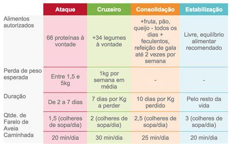 dieta dukan proteicolando