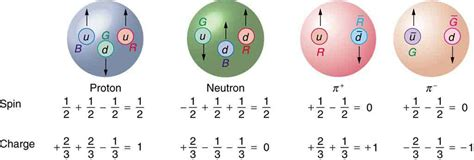 Proton Quarks by Quarks Is That All There Is Physics