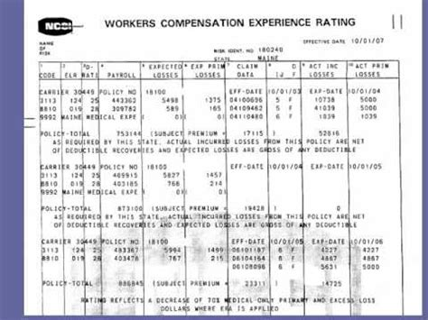 Ncci Workers Compensation Experience Rating Worksheet by Workers Compensation Workers Compensation Mod Worksheet