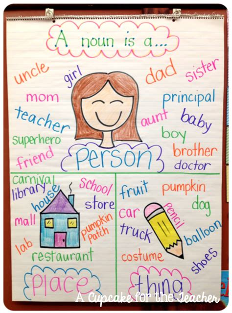 define doodle noun anchor chart eye noun anchor charts anchor