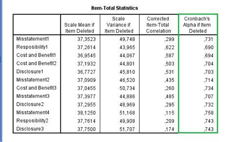 cara melakukan uji validitas isi cara melakukan uji kualitas data validitas reliabilitas