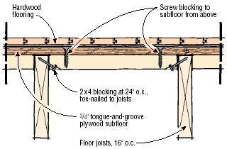 Q&A: Laying a Hardwood Floor Parallel to the Joists   JLC