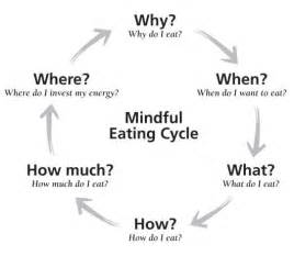 mindful eating studies show this concept can help
