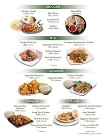 which ethnic cuisines the most calories in their most