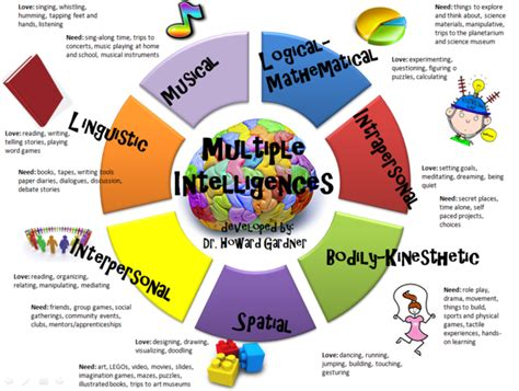 design is intelligence made visual learning styles howard gardner quotes quotesgram