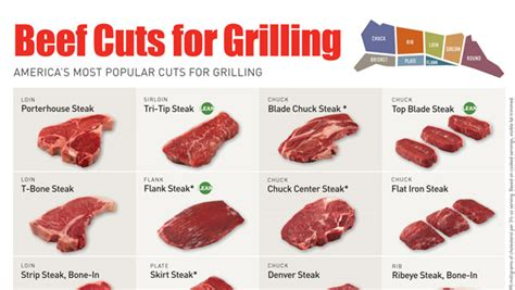diagram of steak cuts retail foodservice