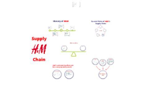 Hm Landscape Materials Copy Of H M Supply Chain By Akansha Gupta On Prezi