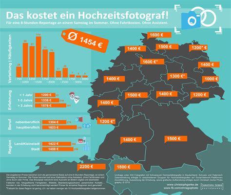 Kosten Hochzeitsfotograf by Was Kostet Ein Hochzeitsfotograf Infografik