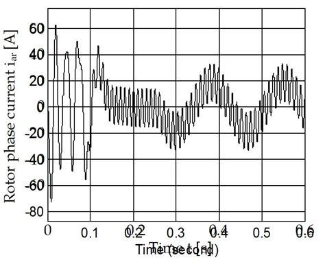 three phase induction motor dynamic mathematical model three phase induction motor dynamic mathematical model 28 images three phase induction motor