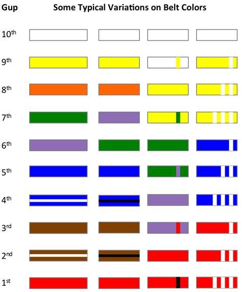pattern grading wikipedia gup taekwondo wiki fandom powered by wikia