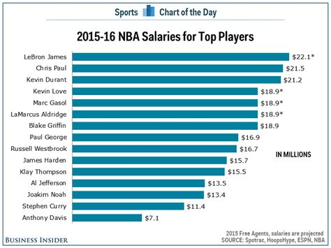 Top Mba Salaries 2016 by Chart Salaries For Nba S Top Players Business Insider