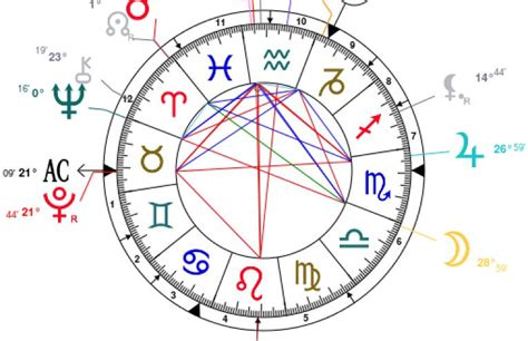 brian may natal chart houses in your birth chart in5d esoteric metaphysical