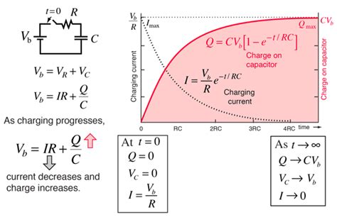 charging and discharging a capacitor theory charging a capacitor