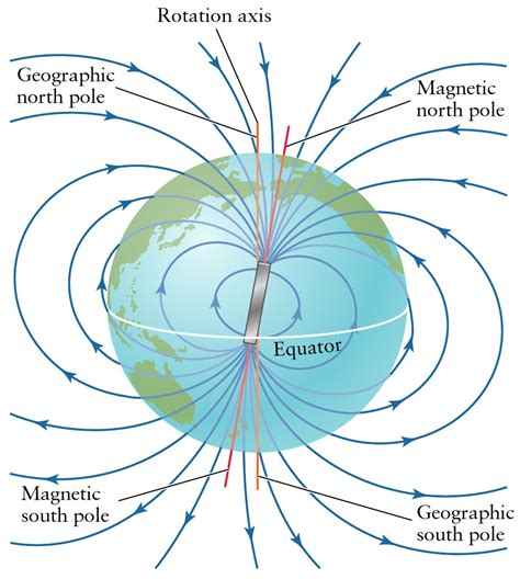 diagram of a magnetic field how does bird migration work on an fe model