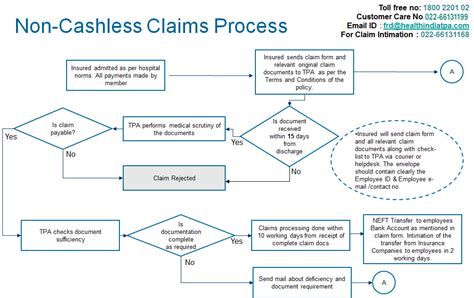health insurance claims process flow diagram healthindia insurance tpa services pvt ltd