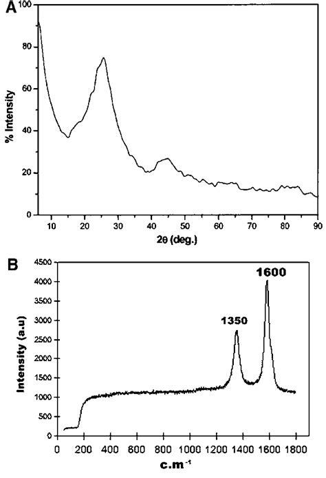 Xrd Pattern Of Carbon Nanotube | fig 3 a xrd pattern of carbon nanotube ccnt b raman