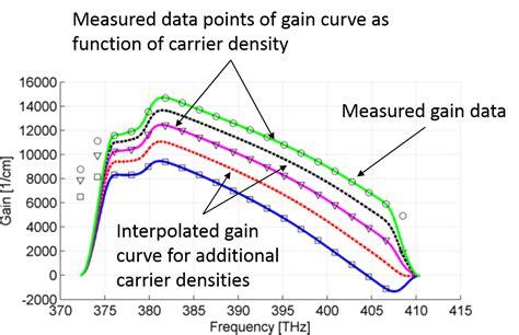 laser diode gain curve laser diode gain curve 28 images dissipative solitons in fibre lasers intechopen toward