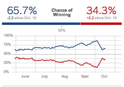 2012 election surveys analyses is it meaningful to talk about a probability of quot 65 7