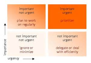 important urgent matrix template njyloolus stephen covey time management matrix template