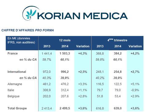 groupe korian si鑒e social korian medica publie ses r 233 sultats pour 2014 conformes