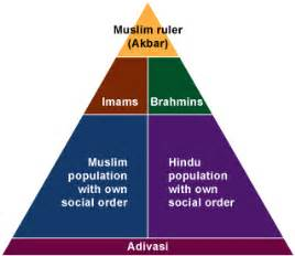 Ottoman Empire Social Structure Muslim Social Structure Images Frompo 1