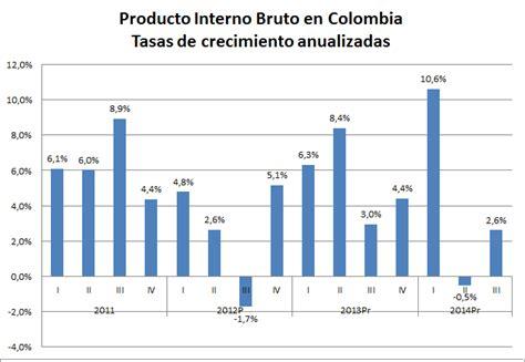 pib de colombia 2016 econom 237 a y pol 237 ticas p 250 blicas ca 237 da en precios del