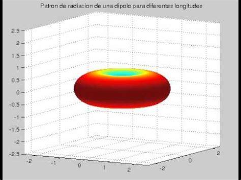 radiation pattern youtube dipole antenna radiation pattern youtube