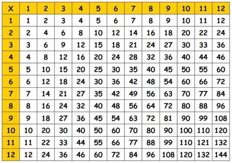 printable multiplication table 1 12 free printable multiplication table 1 10 12